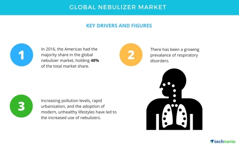 Global Nebulizer Market – Vendors Are Leveraging Online Marketing Strategies to Increase Awareness | Technavio